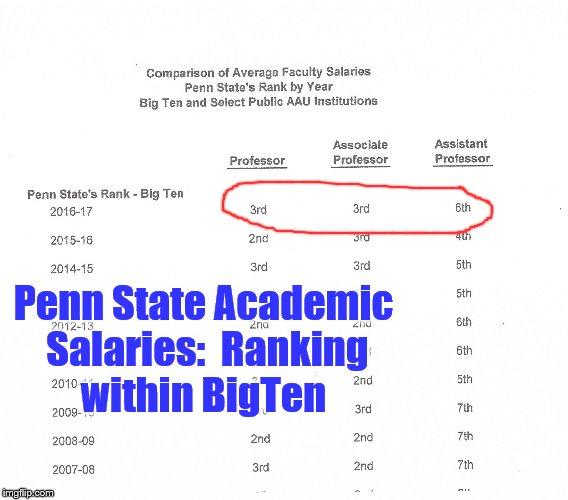 academic salary rank