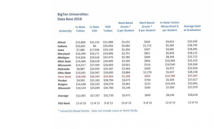 Big Ten Universities:  Tuition Costs