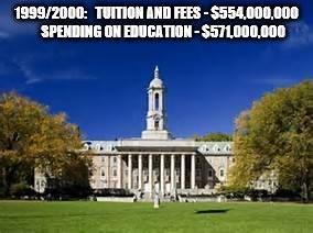 tuition vs spending