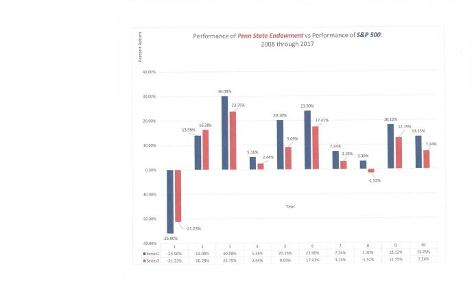 Endowment vs SP Year by Year