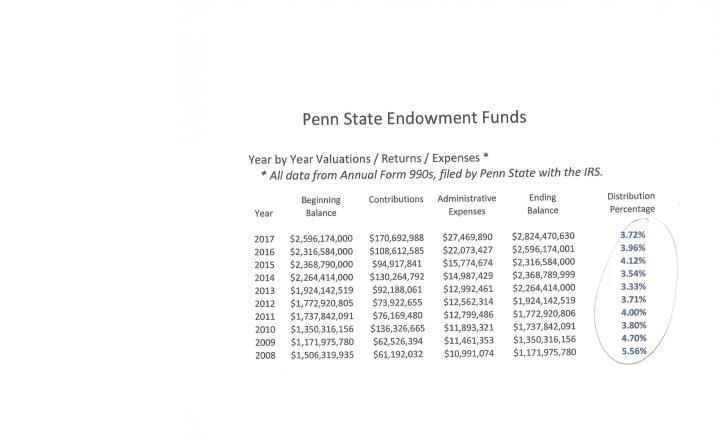 Endowment Distributions